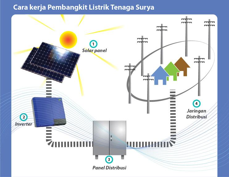 Sure indonesia solusiplts surya pada siang hari menjadi energi listrik yang kemudian disimpan dalam baterai supaya dapat digunakan pada malam hari atau pada saat dibutuhkan ccuart Choice Image